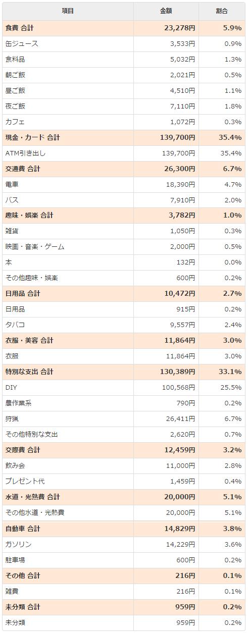 2014年10月支出